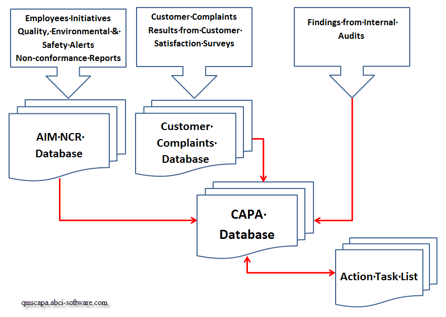 QMSCAPA Quality Management Software